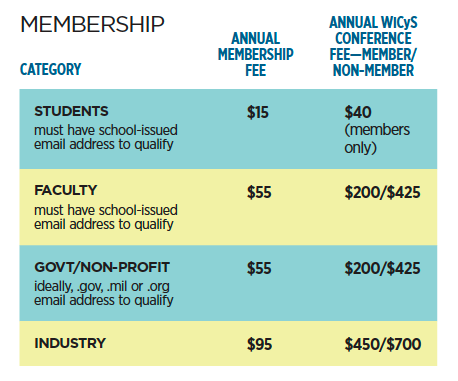 WiCyS+Membership+Chart+Aug+4+2019